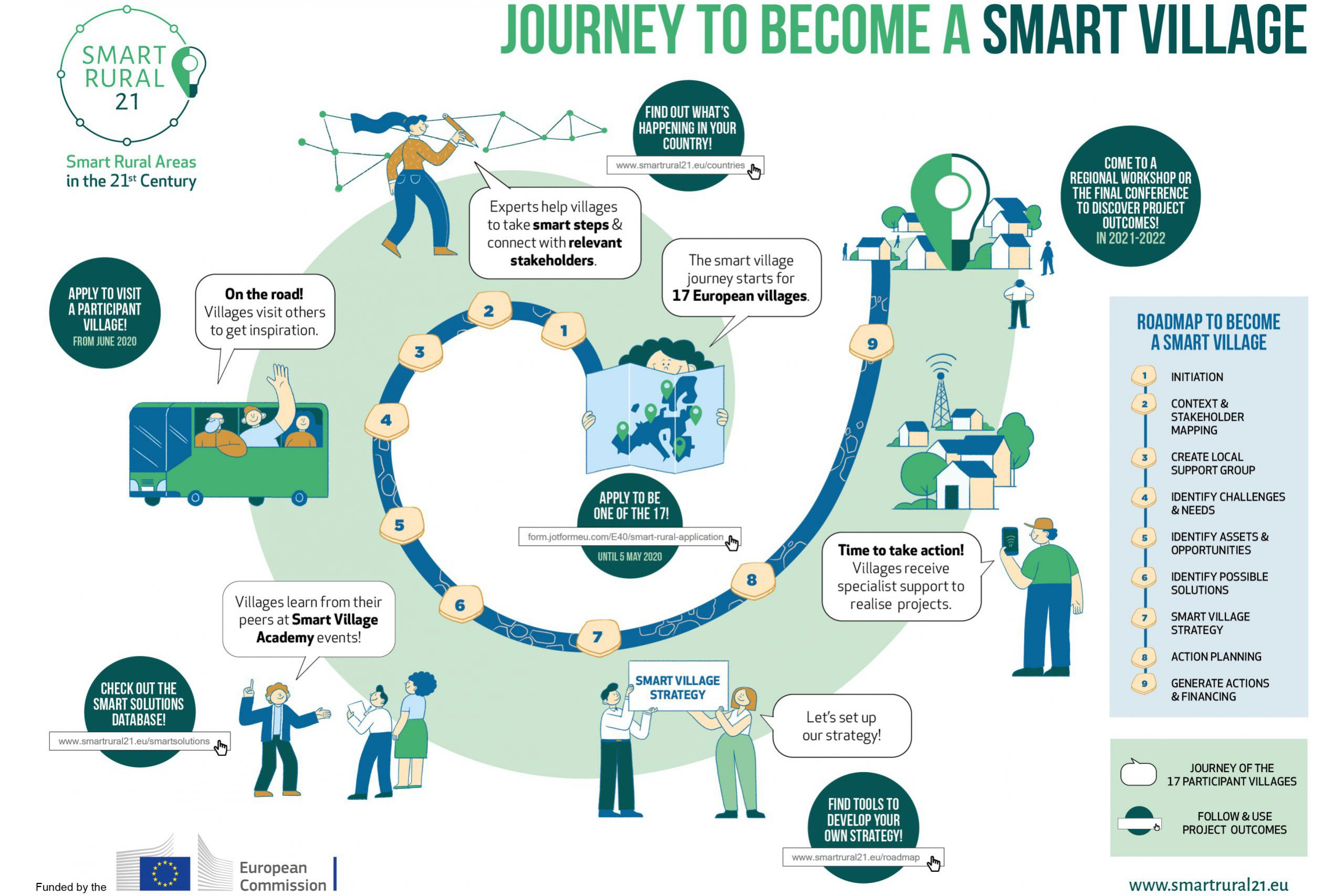 Smart Rural 21: Έξυπνες Αγροτικές Περιοχές του 21ου αιώνα - ΕΑΔ